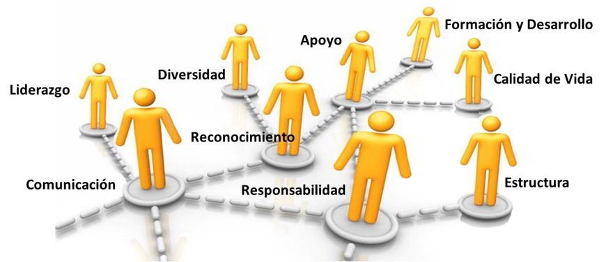 Dimensiones del Estudio de Responsabilidad Organizacional