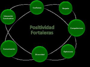 Coaching de equipos - Positividad